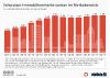 Immobilienblasenindex in der Schweiz