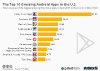 The Top 10 Grossing Android Apps in the U.S.