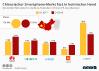 Marktanteil von Smartphone Herstellern in China