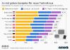 Ausgaben für Unterhaltungselektronik in Europa