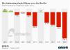 Gewinn und Verlust von Air Berlin