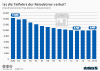 Anzahl der stationären Reisebüros in Deutschland