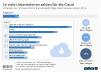 Cloud Computing Nutzung von Unternehmen in Deutschland