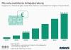 Von Robo-Advisors verwaltetes Anlagevermoegen in Deutschland bis 2021