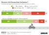 Bereitschaft zur nutzung autonomer Autos in Deutschland