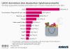 Ranking ausgewaehlter Spielwarenhersteller nach Umsatz in Deutschland