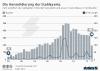 Anzahl und Transaktionswert der weltweiten M&As im Stahlsektor