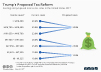 Existing and proposed income tax rates in the United States