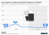 No Surprises as Microsoft Kills Windows 10 Mobile