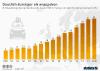 Abweichung des Spritverbrauchs neuer PKW in Europa
