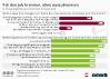 Umfrageergebnisse zu Burn-Out in Österreich