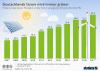 Anteil erneuerbarer Energien an der Stromerzeugung in Deutschland