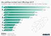 Kryptowährungen mit den höchsten ICO-Finanzierungsrunden