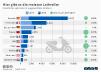 Anzahl der Leihroller im Ländervergleich
