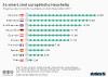 Smart Home Anteil an allen Haushalten in Europa