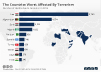 The Countries Worst Affected By Terrorism In 2016