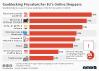 Geoblocking Prevalent For EU's Online Shoppers