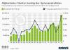 Starker Anstieg der Opiumproduktion in Afghanistan