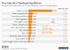 Average costs of selected foods for a Thanksgiving