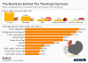 The Numbers Behind The Thansgiving Feast
