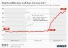 Adblocker-Rate schnellt nach oben
