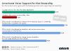 Public opinion on net neutrality