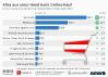 E-Commerce-Umsatz der Top 10-Branchen in Österreich