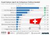E-Commerce-Umsatz der Top 10-Branchen in der Schweiz