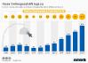 E-Commerce-Umsätze von Ikea in Deutschland