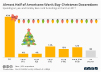 Holiday Spending on Decor and Furnishings in 2017