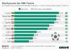 Marktwert der WM-Teams