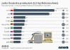 Die zehn Länder mit dem größen Elektroschrott-Aufkommen