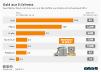 Wert und das Volumen von Rohstoffen aus Elektroschrott weltweit