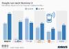weltweiten Absatz von Smart Speakern