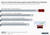 Darum kaufen Deutsche Gebrauchtwagen beim Händler