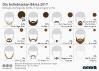 Die beliebtesten Bartformen bei Männern in Deutschland