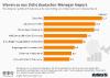 Hindernisse fuer den Erfolg von Unternehmen in Deutschland