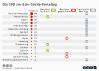 Anzahl der SPD-Delegierten für den Sonderparteitag und die Haltung ihrer Landesverbände zur GroKo