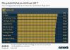 Ranking der pünktlichsten Airlines