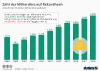 Zahl der Dollar-Milliardäre weltweit