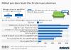 Umfrage Onlinekauf von Möbeln