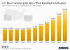 U.S. Beer Industry Jobs More Than Doubled In A Decade