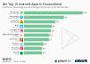 Downloads Jahresranking die Top 10 Android-Apps in Deutschland