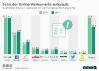 Verteilung des Umsatzes mit digitaler Werbung