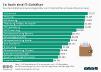 durchschnittlichen Jahresbruttogehälter von IT-Fachkräften