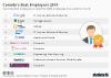 Canada's Best Employers 2018