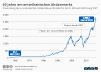 Entwicklung des amerikanischen Aktienindexes Standard and Poors 500