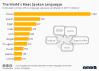 The World's Most Spoken Languages