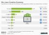 Umsatz der Creative Economy in den USA