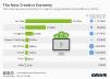 Revenue earned by creators on online platforms
